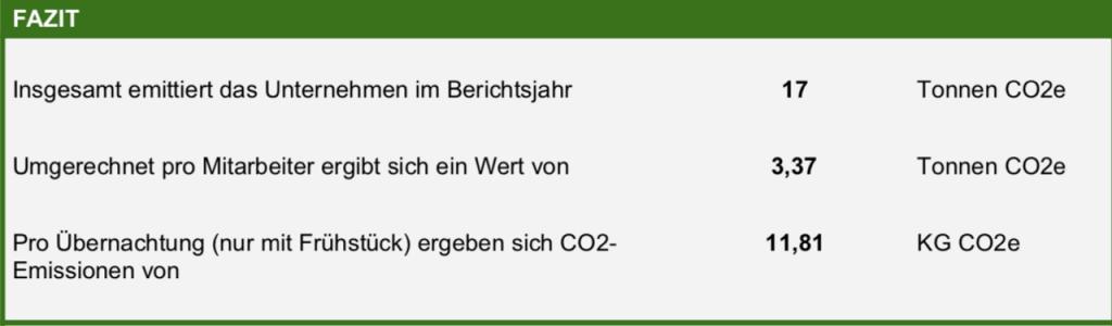 Klimaneutrales Hotel Hessen Lindengut